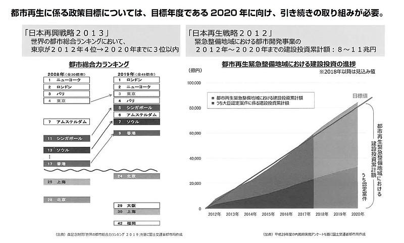 世界的な都市間競争の加速(資料提供:国土交通省)