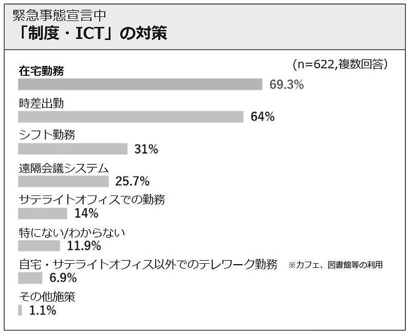 【レポート】テレワークの活用で変わるオフィスの機能
