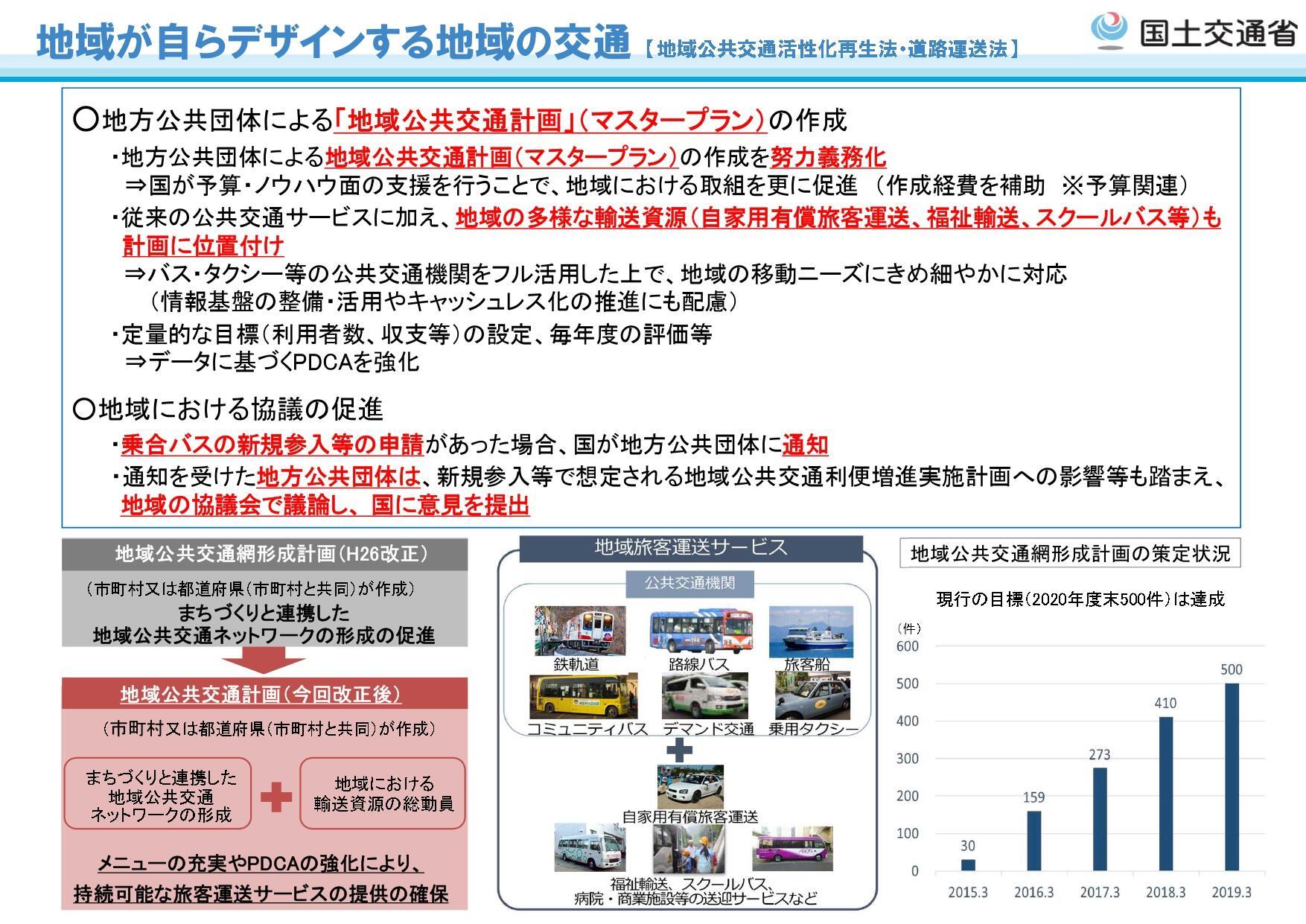 資料提供:国土交通省