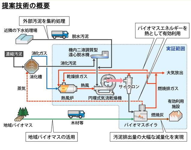 【レポート】月島機械株式会社